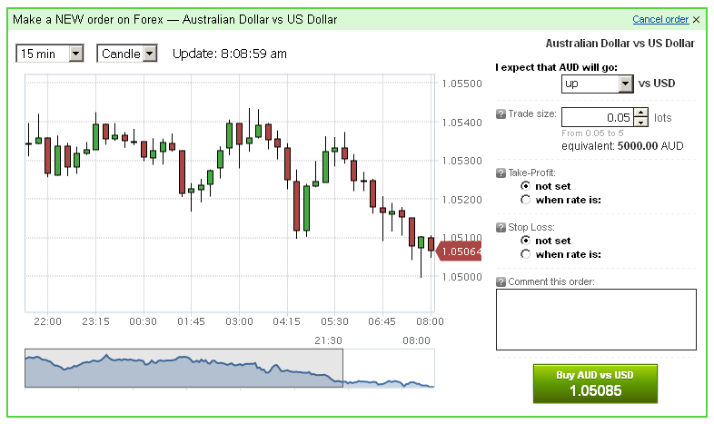 Forex traders in australia
